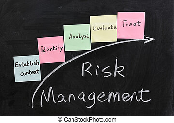 Concept of risk management - Chalk writing - Concept of risk...