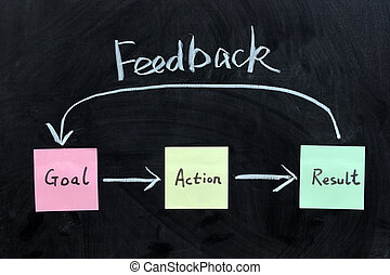 Goal, Action, Result and feedback - Chalk writing - Goal, ...