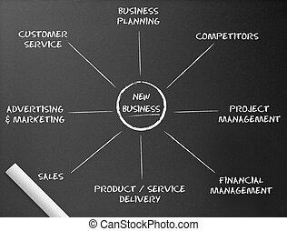 Chalkboard - New Business Diagram - Dark chalkboard with a...