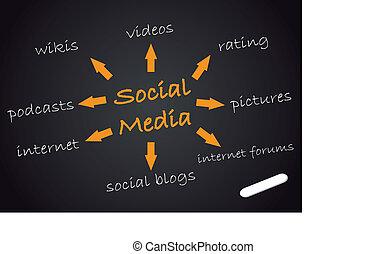 Chalkboard Social Media