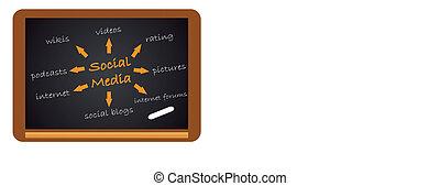 Chalkboard with Social Media