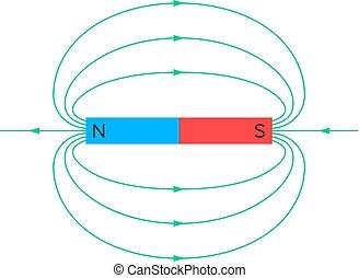 champ, magnétique, constante