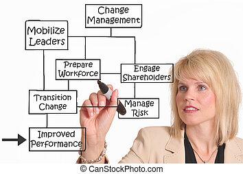 Change management - Female executive drawing change...