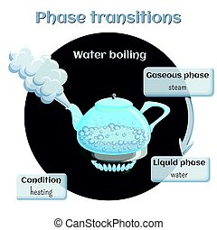 Changes of states. Evaporation - water boiling.