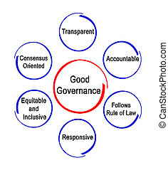 Characteristics of Good Governance