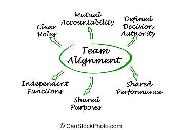 Characteristics of Team Alignment