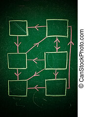 Chart on green chalkboard