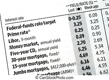 Check out the interest rates