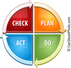Check Plan Act Do business diagram illustration - Business ...