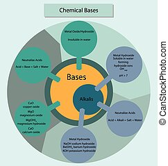 Chemical bases and alkalis summarisied in diagram form. -...