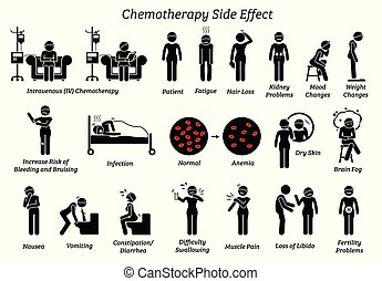 Icons depict the list of reactions and issues of chemo treatment on a human who are diagnosis with cancer.