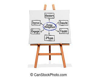 chevalet, art, organigramme, gestion, changement