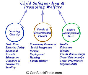 Child Safeguarding & Promoting Welfare