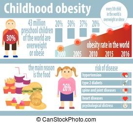 Childhood obesity infographics.