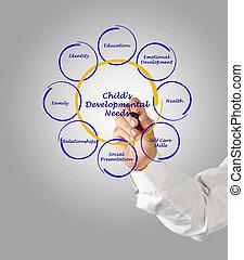 Child's Developmental Needs