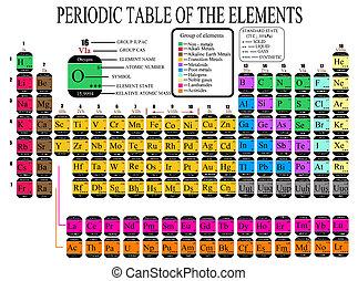 chimique, table, éléments, périodique