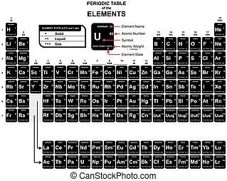 chimique, table périodique, éléments