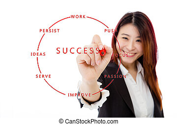 Chinese businesswoman writing success strategy on virtual screen