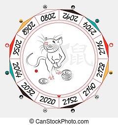 chinois, rat zodiaque
