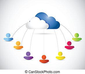 chmura, ludzie., rozmaity, połączenie, ilustracja
