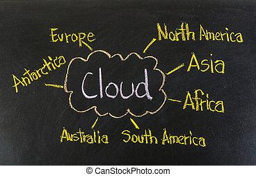 chmura, pojęcie, tworzenie sieci, tablica