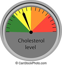 Cholesterol level control  scale