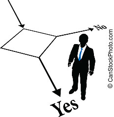 Decision to choose a business person standing beside Yes on flow chart