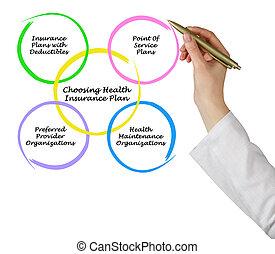 Choosing Health Insurance Plan