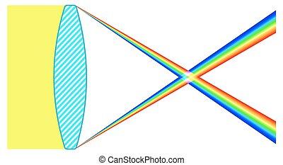 Chromatic aberration - Illustration of the lens chromatic ...