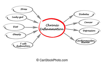 chronique, inflammation