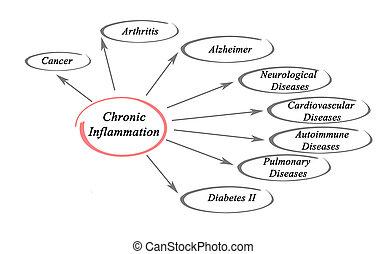 chronisch, entzündung