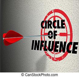 cible, contacts, enduisage, influence, message, mots, frie, cercle