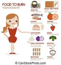 cibo, bruciatura, tuo, grasso, eccesso