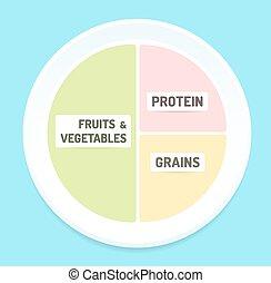 cibo sano, grafico