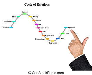 ciclo, de, emoções
