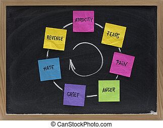 ciclo, de, medos, dor, raiva, aflição, vingança