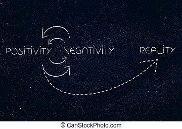 ciclo, de, positivo, e, negativo, aspectos, até, realidade, é, claro