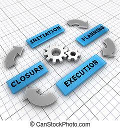 cierre, ejecución, vida, cuatro, proyecto, cycle:, pasos,...