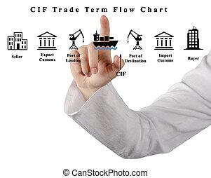 cif, kereskedelem, időszak, folyamatábra