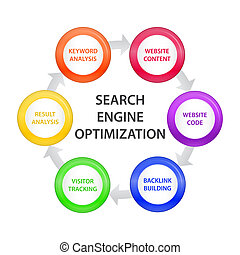 Circle with SEO Steps - Arrow circle describing Search...