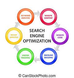 Circle with SEO Steps - Arrow circle describing Search...