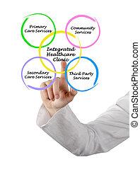 clínica, integrado, atención sanitaria