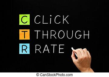Click Through Rate CTR Concept