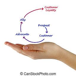 client, échelle, loyauté