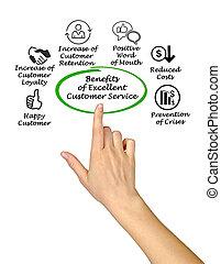 client, avantages, service, excellent