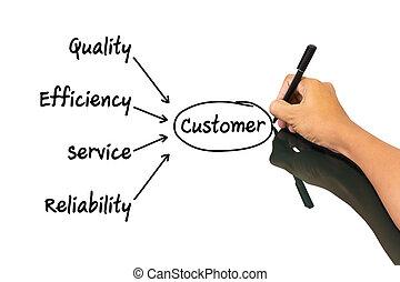 client, concept, écriture