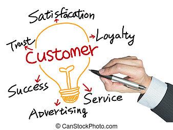client, dessiné, relation, main