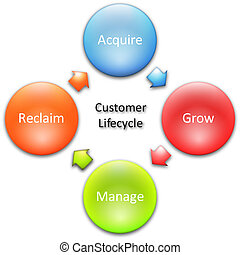 client, diagramme, lifecycle, business
