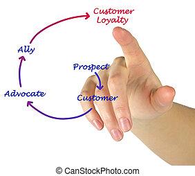 client, diagramme, loyauté