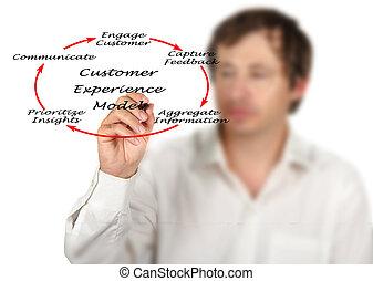 client, diagramme, modèle, expérience
